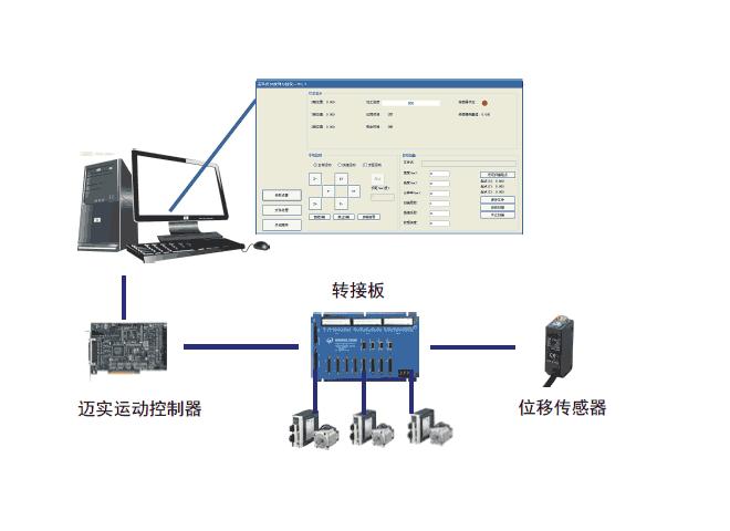 迈实高精度3D纹理扫描控制系统