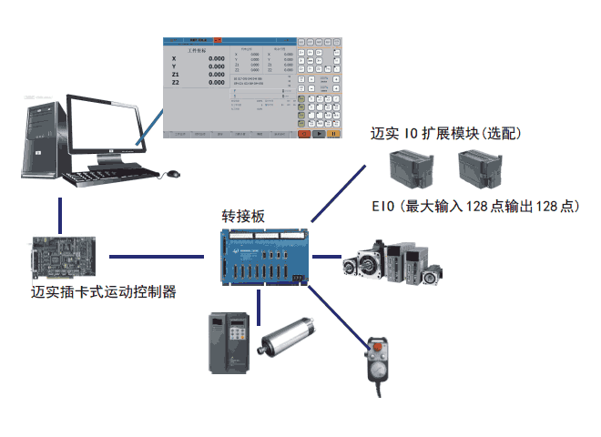 迈实CNC数控系统