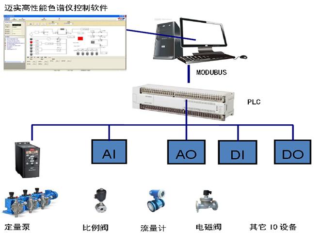 迈实高性能液相色谱仪控制系统